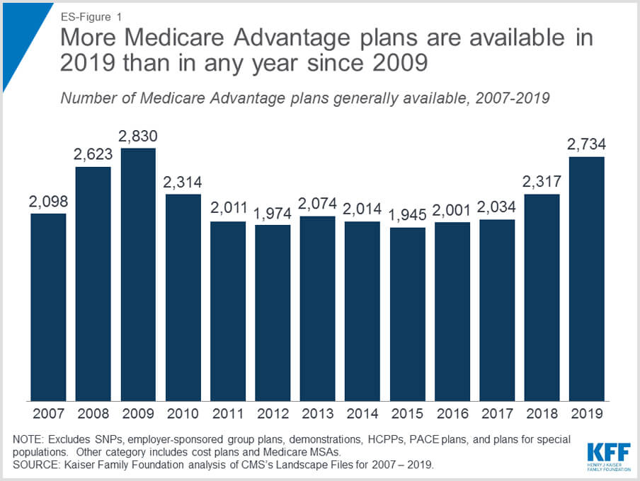 Medicare Advantage Plans 2007 - 2019
