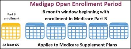 medigap open enrollment period