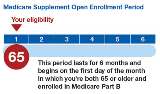 Medicare Supplement Open Enrollment Period for Medicare