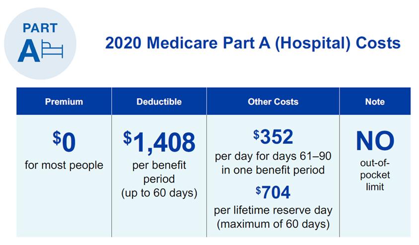 Medicare Part A (Hospital) Costs