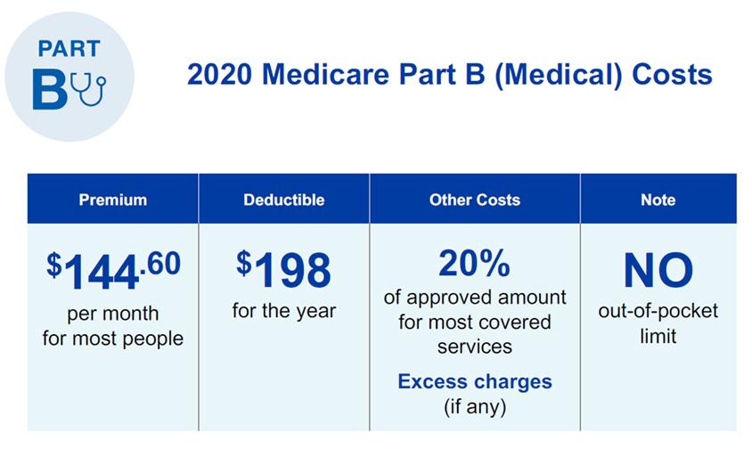 Medicare Part B (Hospital) Costs
